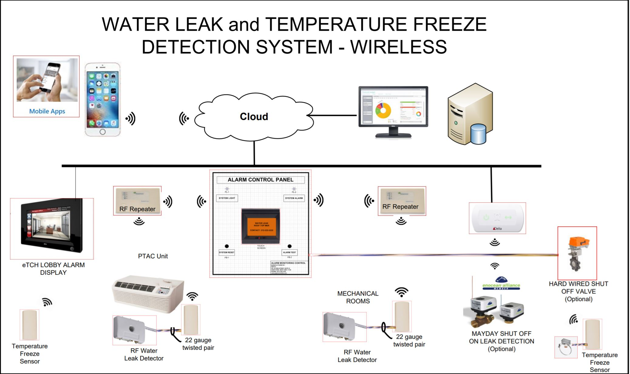 Pepco Detection water leak and temperature freeze detection system architecture overview