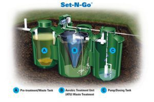 The 3 Hydro-Action Tanks with their functionality.