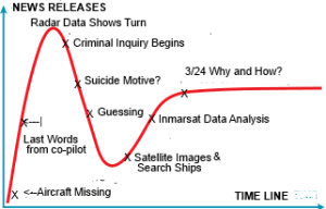 News Hype Cycle